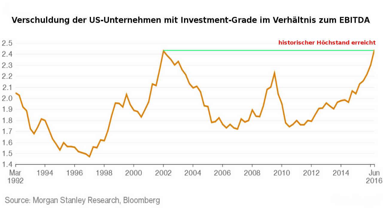 Verschuldung US-Unternehmen Vergleich zu EBITDA (Investment Grade)