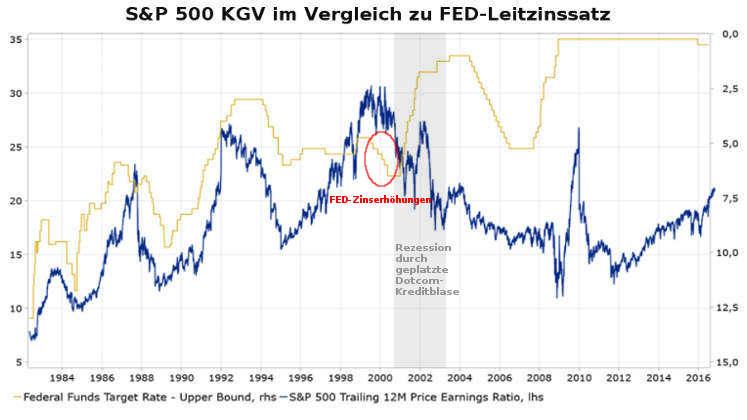 Donald Trump: S&P-500 KGV und FED-Leitzins-Erhöhungen ab 1999