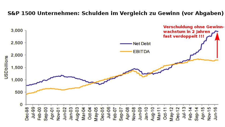 Albert Edwards vs. Larry Summers S&P 1500: US-Unternehmen - Verschuldung in 2 Jahren verdoppelt