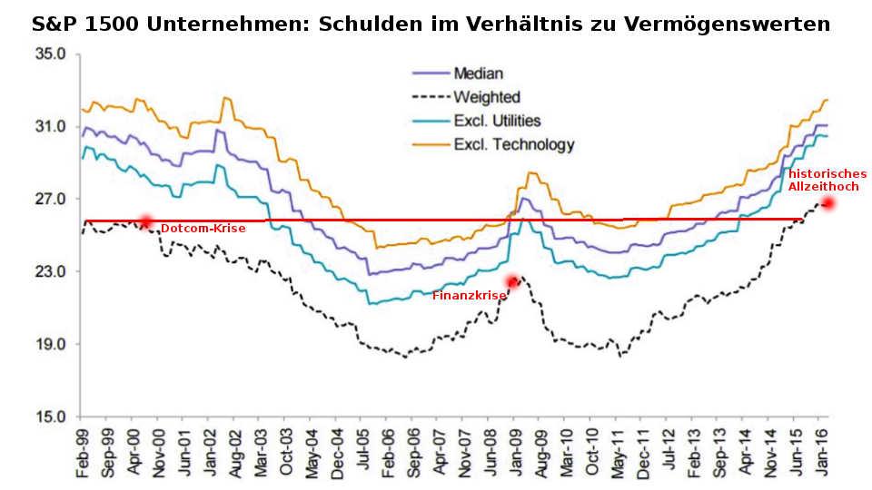 Albert Edwards vs. Larry Summers S&P 1500 US-Unternehmen: Vergleich Verschuldung und Vermögenswerte