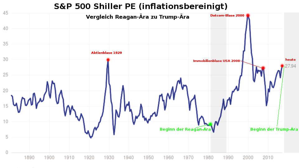 Robert Shiller PE Ratio / Shiller-KGV: Vergleich Reagan und Trump Ära / Blase wie 1929