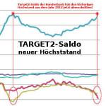 Target2-Saldo Bundebank Höchststand 754 Milliarden