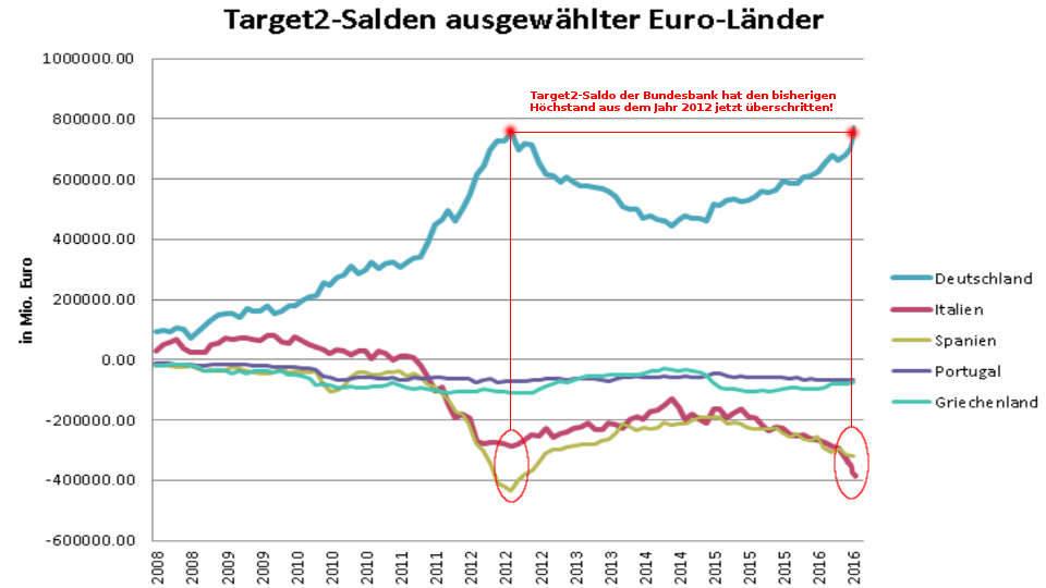 Target2-Saldo der Bundesbank Höchststand 2016 754 Milliarden Euro | Vergleich Deutschland Italien Spanien
