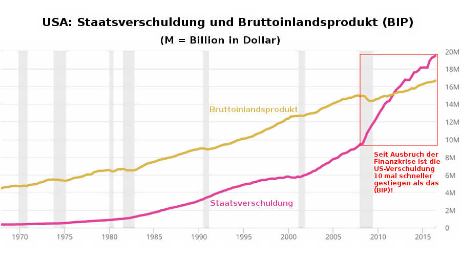 Prognose 2017: US-Staatsverschuldung im vs. Bruttoinlandsprodukt (BIP)