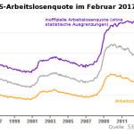 Grafik: Vergleich offizielle und wahre US-Arbeitslosenquote 2/2017