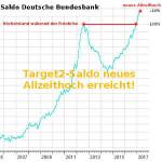 Target2-Saldo der Bundesbank erreicht neues Rekordhoch von 830 Milliarden Euro