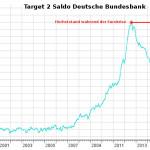 Bundesbank: Traget2-Saldo auf 830 Milliarden Euro Rekordhoch