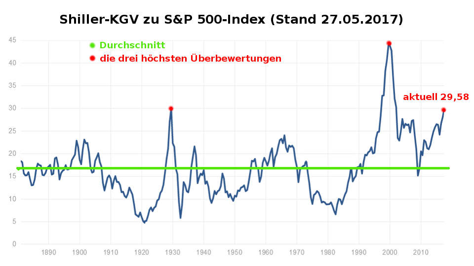 Börsencrash 2017: Shiller-KGV / PE S&P 500 übewertung
