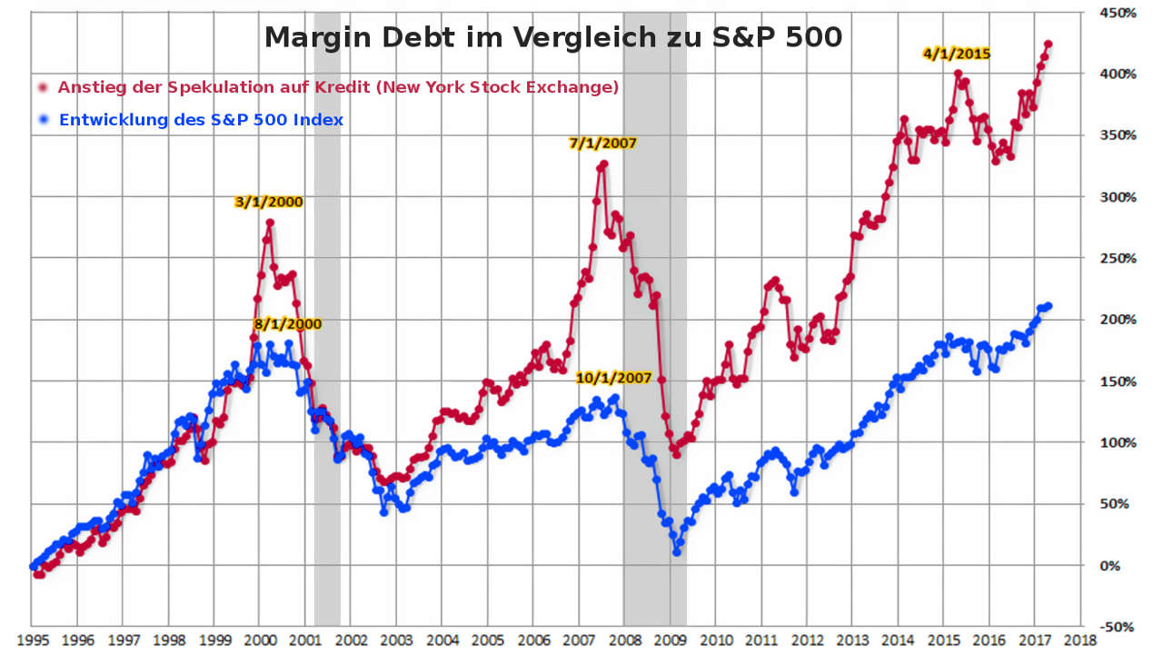 Börsencrash 2017 / 2018: Margin Debt (NYSE) vs. S&P 500 Index