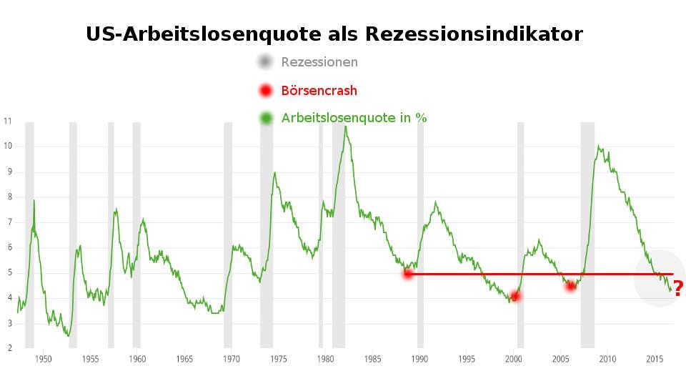 US-Arbeitslosenquote signalisiert Rezession (Börsencrash  2017 / 2018)