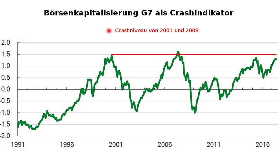 Börsenkapitalisierung der G7-Staaten (Börsencrash-Indikator 2017 / 2018)