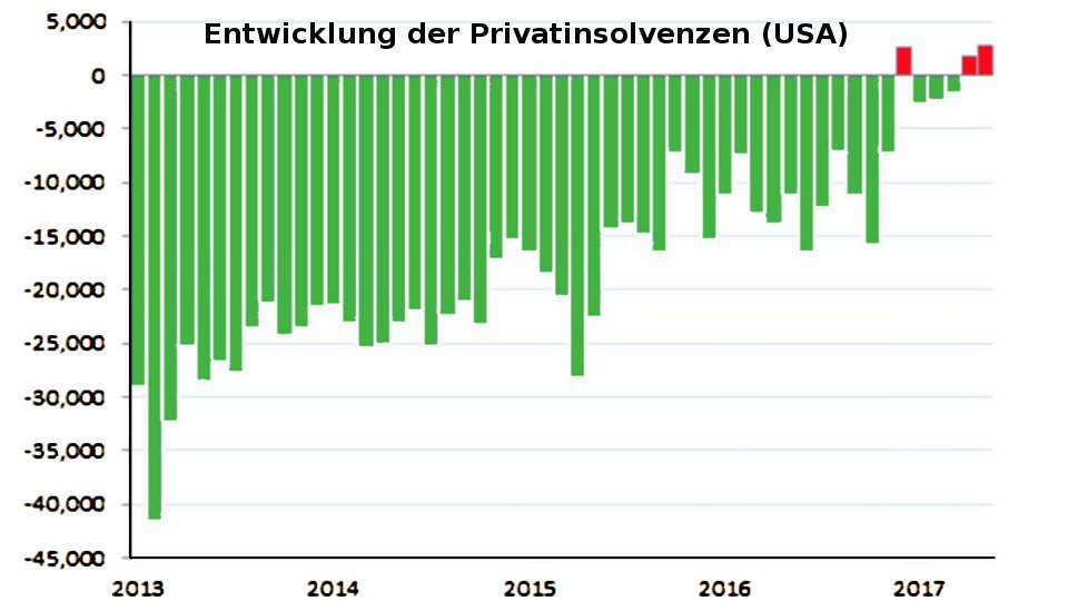 Börsencrash-Indikator: Privatinsolvenzen steigen (USA 2017)