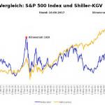 Grafik vergrößern: Vergleich S&P 500 und Shiller-KGV Korrektur Aktienrückkauf