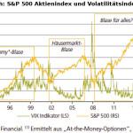 Gefahr einer Krise: Vergleich des S&P 500 mit dem VIX-Index