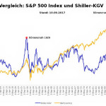 Shiller-KGV Shiller PE Ratio CAPE 9/2017