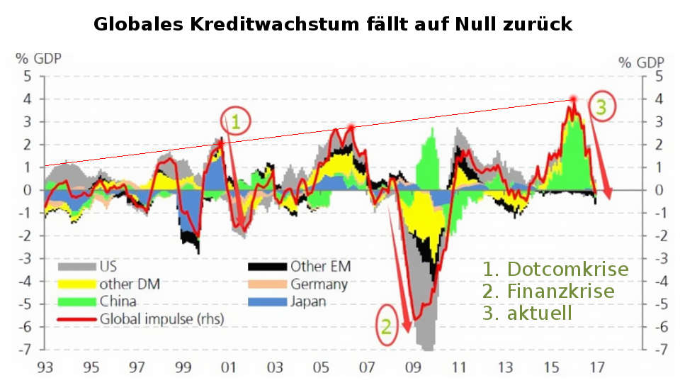US-Steuerreform verlängert Kreditzyklus: Globales Kreditwachstum (Kreditimpuls) Null