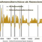 Steuerreform verlängert Kreditzyklus: Überschüsse US-Unternehmen - Indikator für Rezession