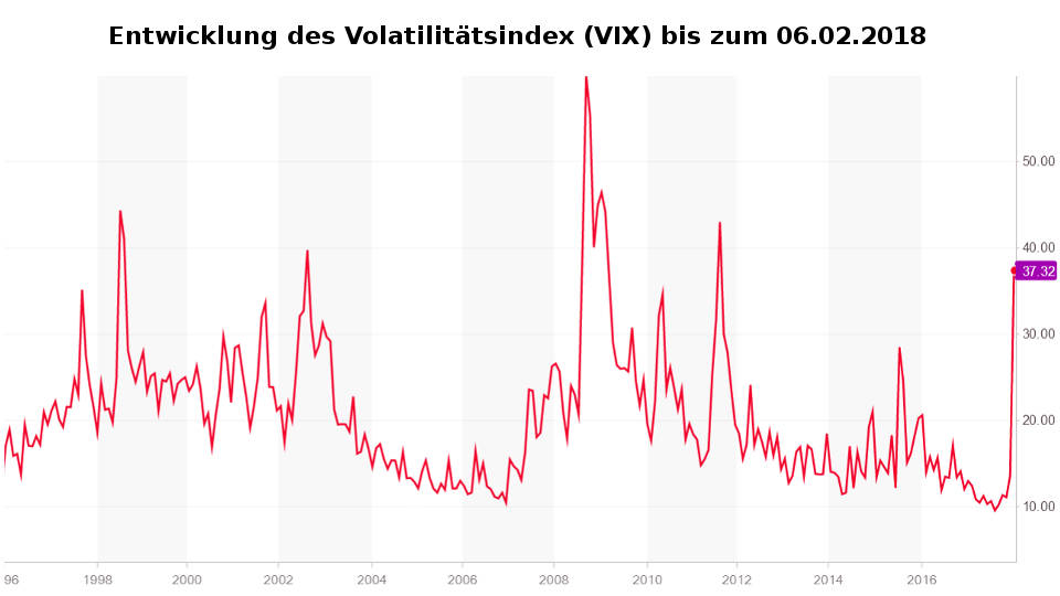 Entwicklung Volatilitätsindex VIX Korrektur Aktienmärkte Börsencrash 2018