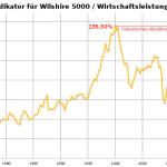 Buffett-Indikator auf Allzeithoch