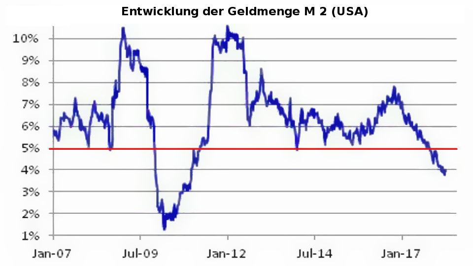 Entwicklung Geldmenge M2 USA 2017-2018 vs. steigende Zinsen