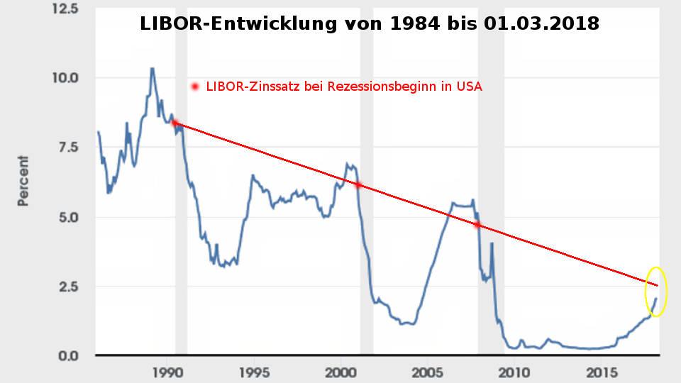 Libor-Zinsen: Entwicklung USA 1984-2018 Vergleich US-Rezessionen