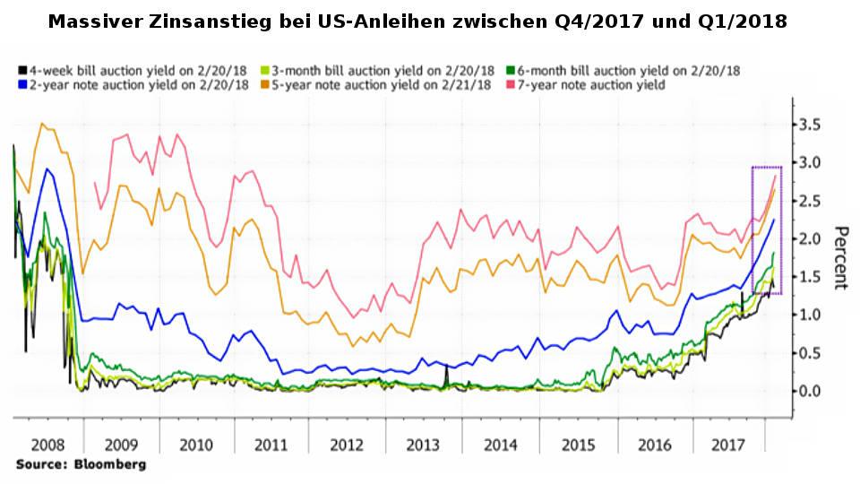 Zinsen mittel- und langfristiger US-Anleihen stiegen zwischen Q4 2017 und Q1 2018