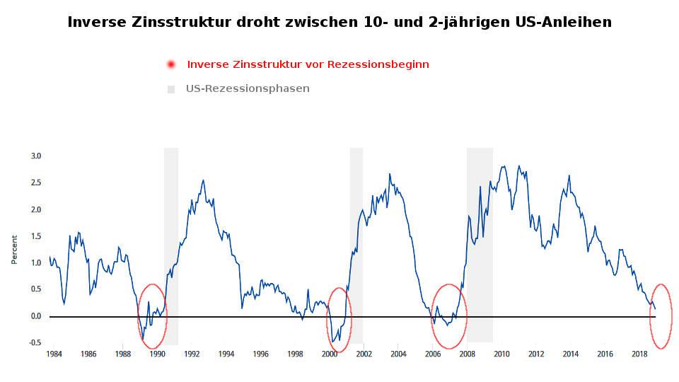 Inverse Zinskurve bei US-Anleihen droht