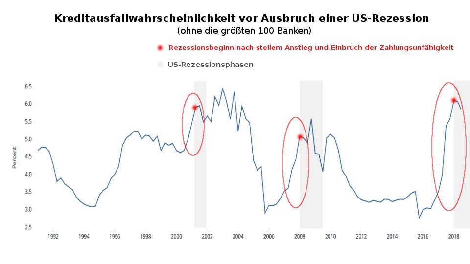 Wahrscheinlichkeit von Kreditausfällen in USA stark angestiegen