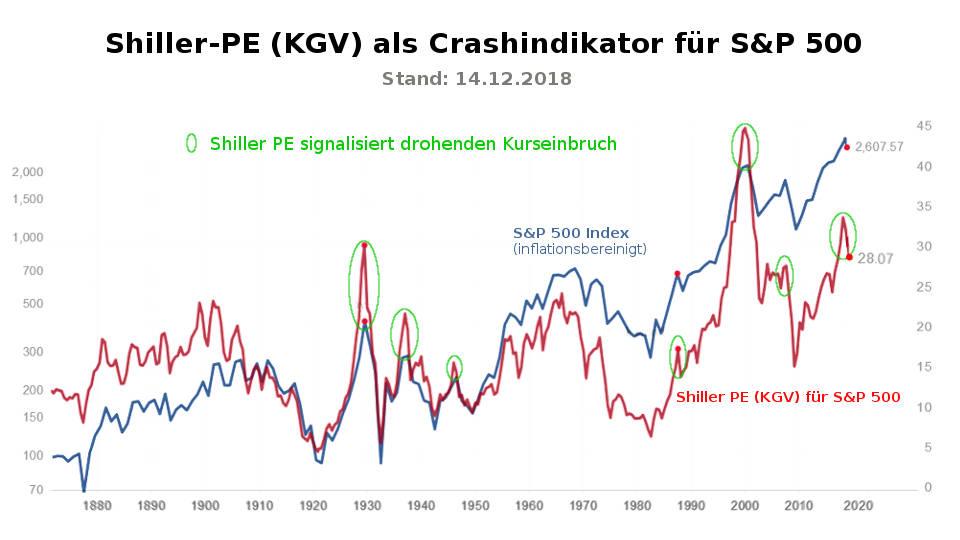 Shiller-PE (KGV) zeigt die kommende Krise (Cash-Indikator)