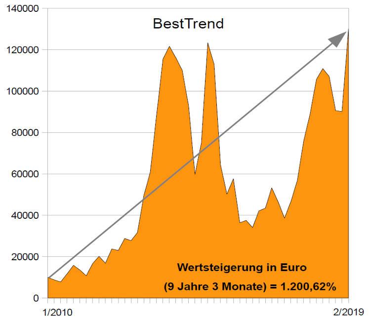 Anlagestrategie BestTrend: Chart Wertentwicklung 2010 - 2/2019