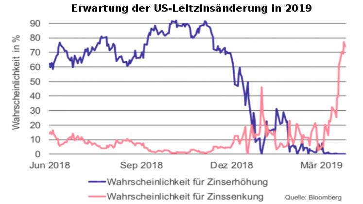 Erwartung sinkende Leitzinsen der FED in 2019 auf 80%