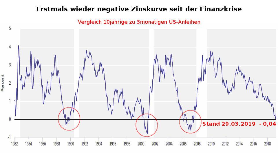 Zinsstrukturkurve: Zinskurve 10-jährige - 3-monatige US-Anleihen negativ / invers