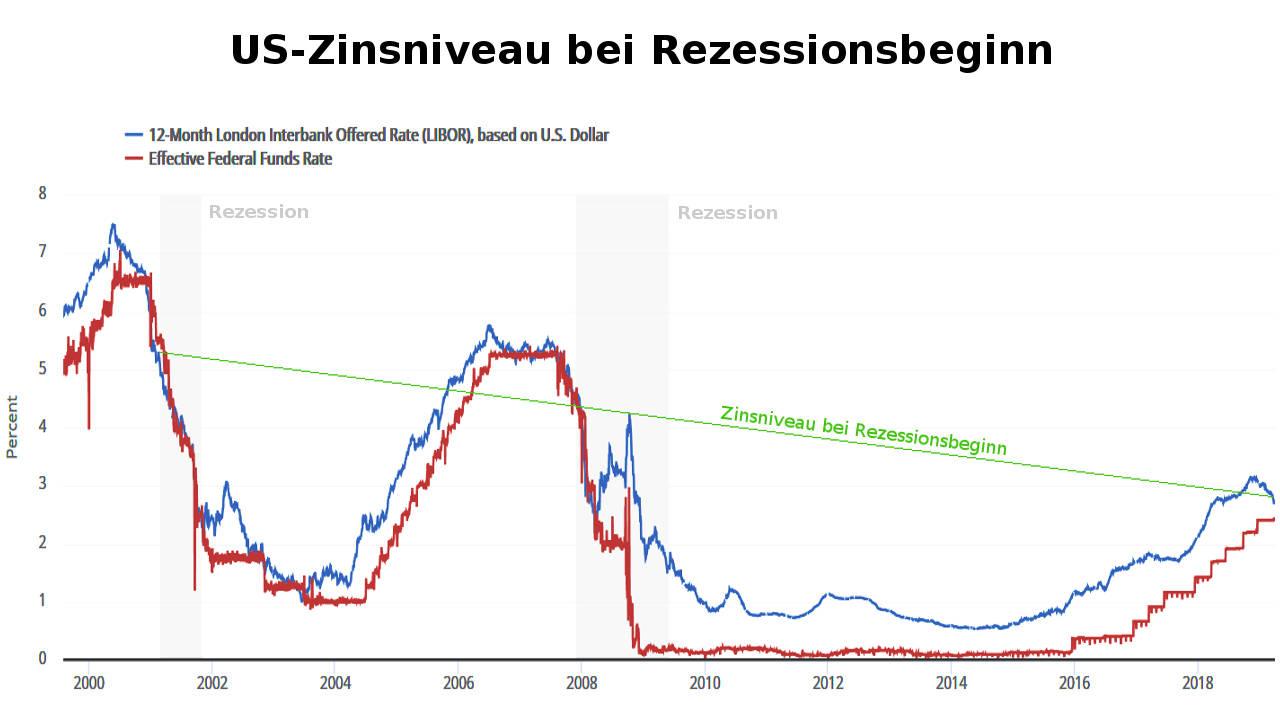 Verlauf der Libor - FED Fund Rate bestätigt Zinssktrukturkurve und Fed-Modell über Gefahr US-Rezession 2019