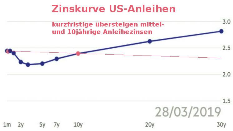 Zinsstrukturkurve: US-Anleihen negative Entwicklung 28.03.2019