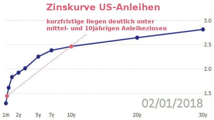 Zinsstrukturkurve US-Anleihen: Stand 02-01-2018