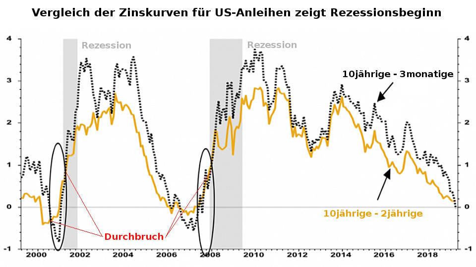 Vergleich: Dollar-Zinskurven zeigen wann Rezession beginnt