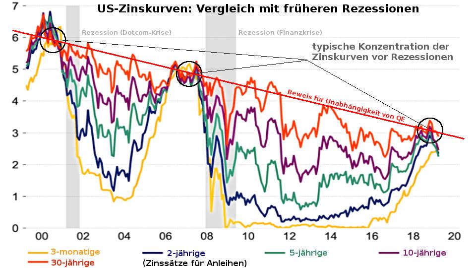 Konzentration Zinskurven / Zinsstrukturkurve vor US-Rezession