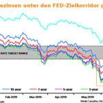 Zinskurven der US-Anleihen unter FED-Leitzins gefallen (Zinsstrukturkurve noch negativer)