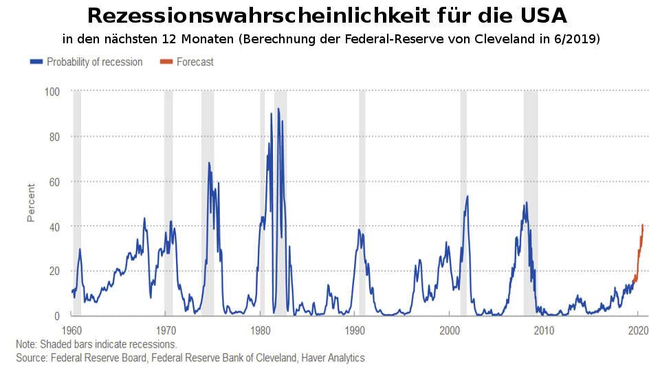 Fed: US-Rezession Wahrscheinlichkeit 40% bestätigt Margin Debt