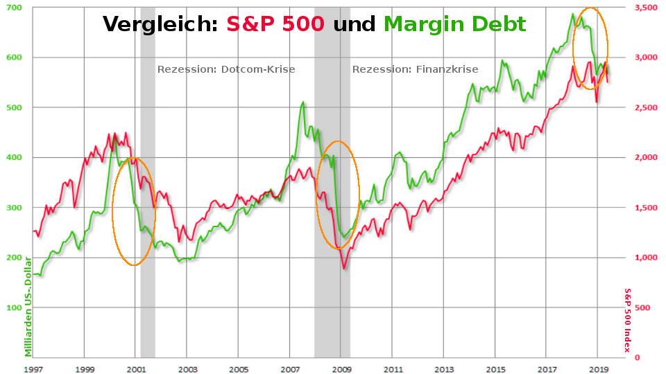 S&P 500: Margin Debt Einbruch signalisiert US-Rezession