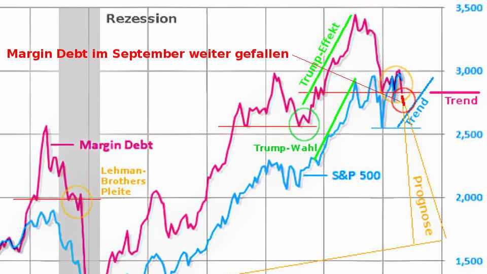 Margin Debt im September 2019 weiter zurückgegangen (restriktive Kreditvergabe)