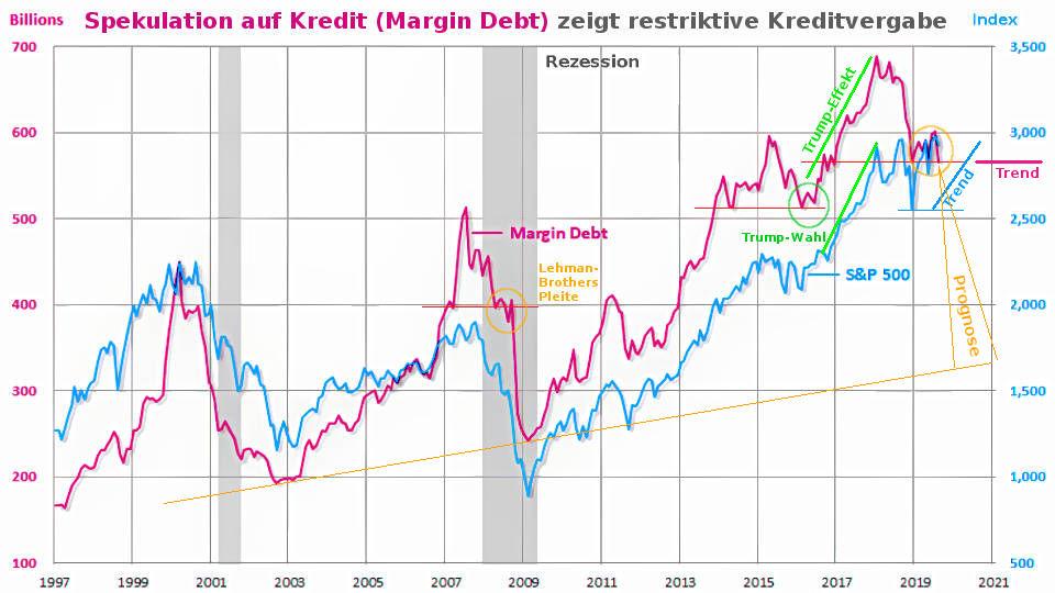 Margin Debt Indikator für restriktive Kreditvergabe der Banken und Ende des Kreditzyklus vor US-Abschwung
