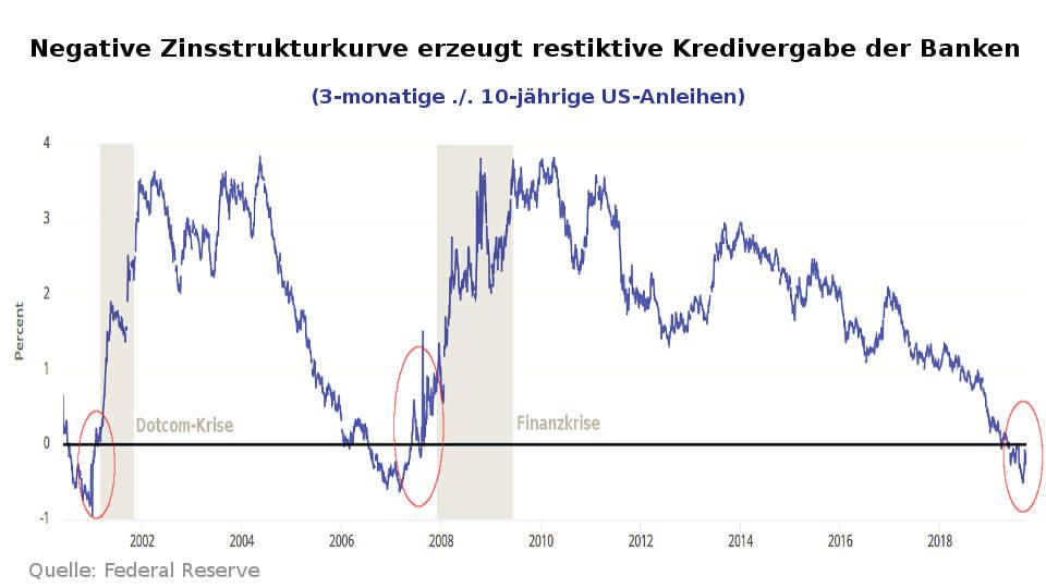 Eine länger anhaltende negative Zinsstrukturkurve führt zu restriktiver Kreditvergabe und US-Abschwung