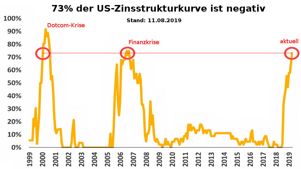 Zinsstrukturkurve 73% negativ - Börsen-Einbruch und US-Abschwung drohen