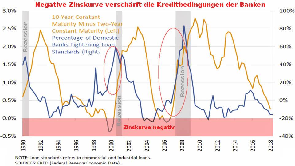Fed: negative Zinskurve, verschärfte Kreditbedingunge und US-Rezession kausal