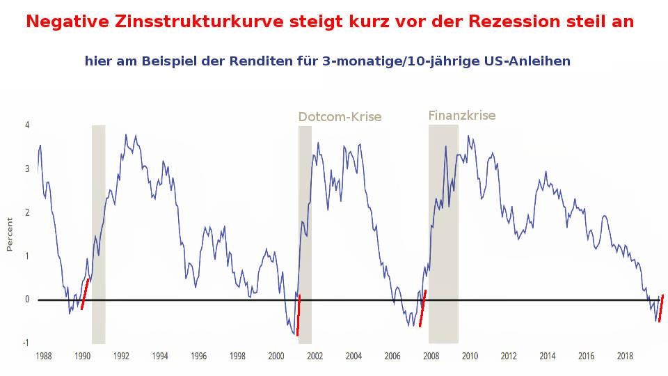 Zinskurve der Renditen von US-Anleihen steigt vor einer Rezession steil (restriktive Kreditvergabe)