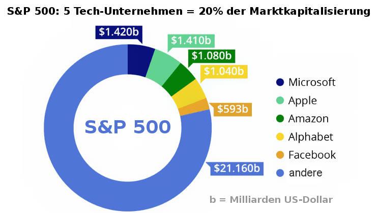 5 US-Unternehmen haben 20% Marktkapitalisierung im S&P 500 (Aktien-Blase platzt Coronavirus)