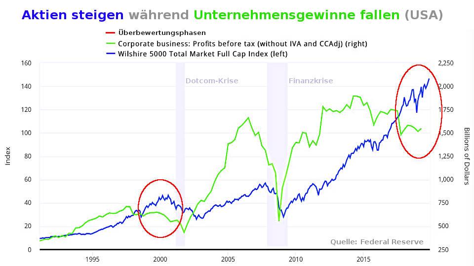 Wilshire 5000: Aktienkurse steigen Gewinne fallen 2016-2020 (Aktien-Blase platzt durch Coronavirus)