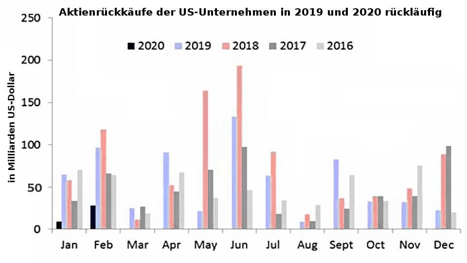 Buybacks: US-Unternehmen weniger Aktienrückkäufe in 2019 und 2020 (Aktien-Blase platzt Coronavirus)