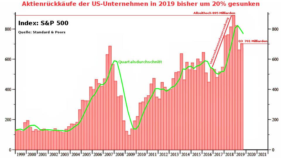 Buybacks: Aktienrückkäufe US-Unternehmen 2018 auf Allzeithoch (Aktien-Blase platzt Coronavirus)